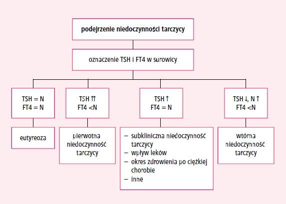 glikokortykosteroidy wziewne skutki uboczne
